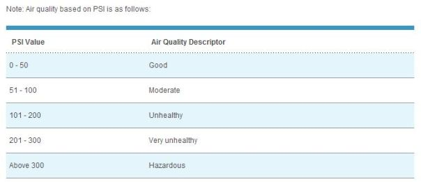 The PSI scale from NEA website.